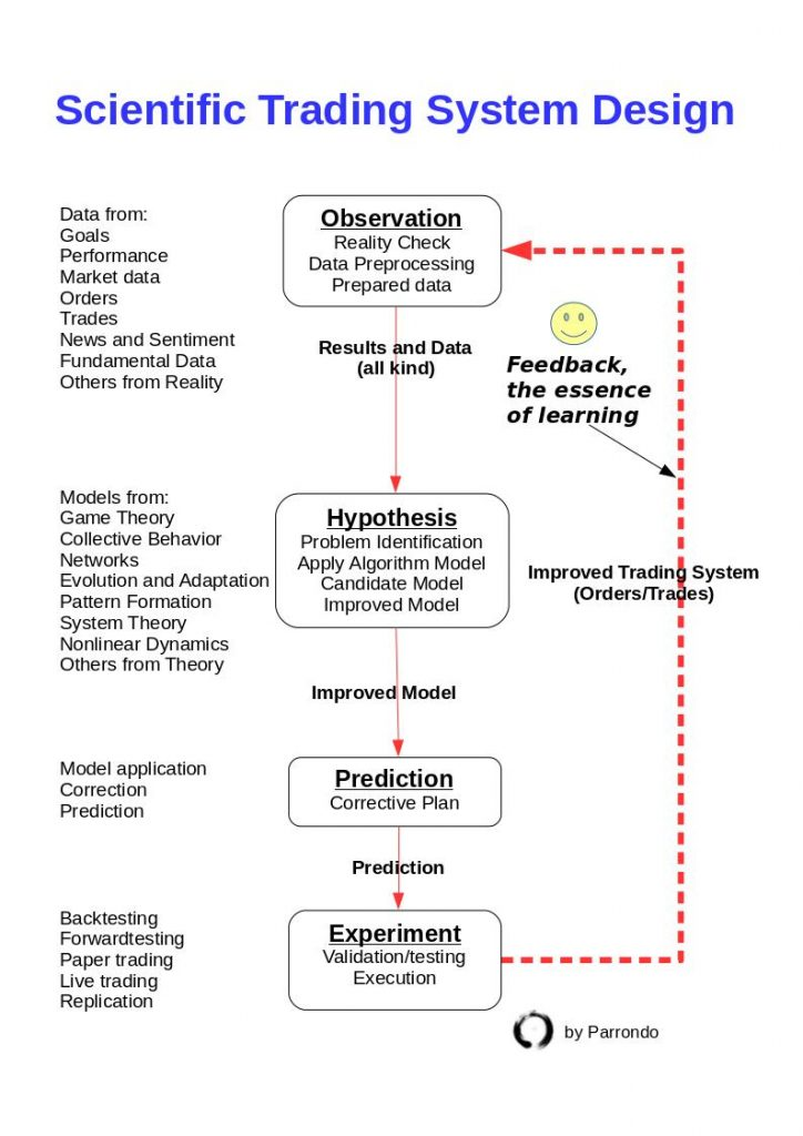 Scientific trading system flowchart